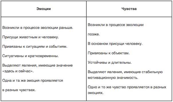 разница-между-чувствами-и-эмоциями Какие бывают чувства